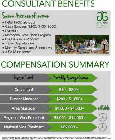 South Carolina : Arbonne Opportunity : Independent Contractor